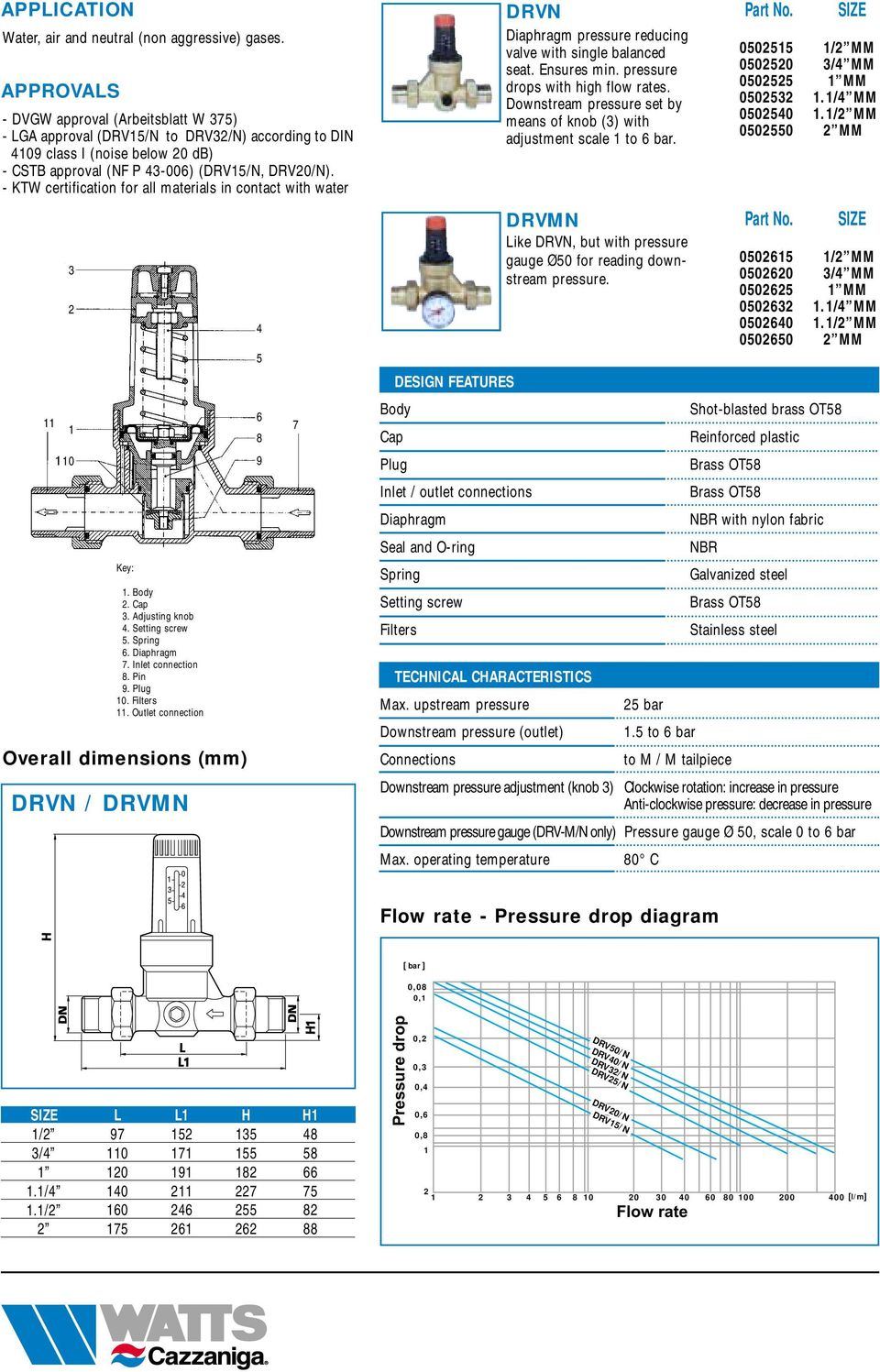 Outlet connection Overall dimensions (mm) DRVN / DRVMN Plug Inlet / outlet connections Diaphragm Seal and O-ring Setting screw Filters DRVN Diaphragm pressure reducing valve with single balanced seat.