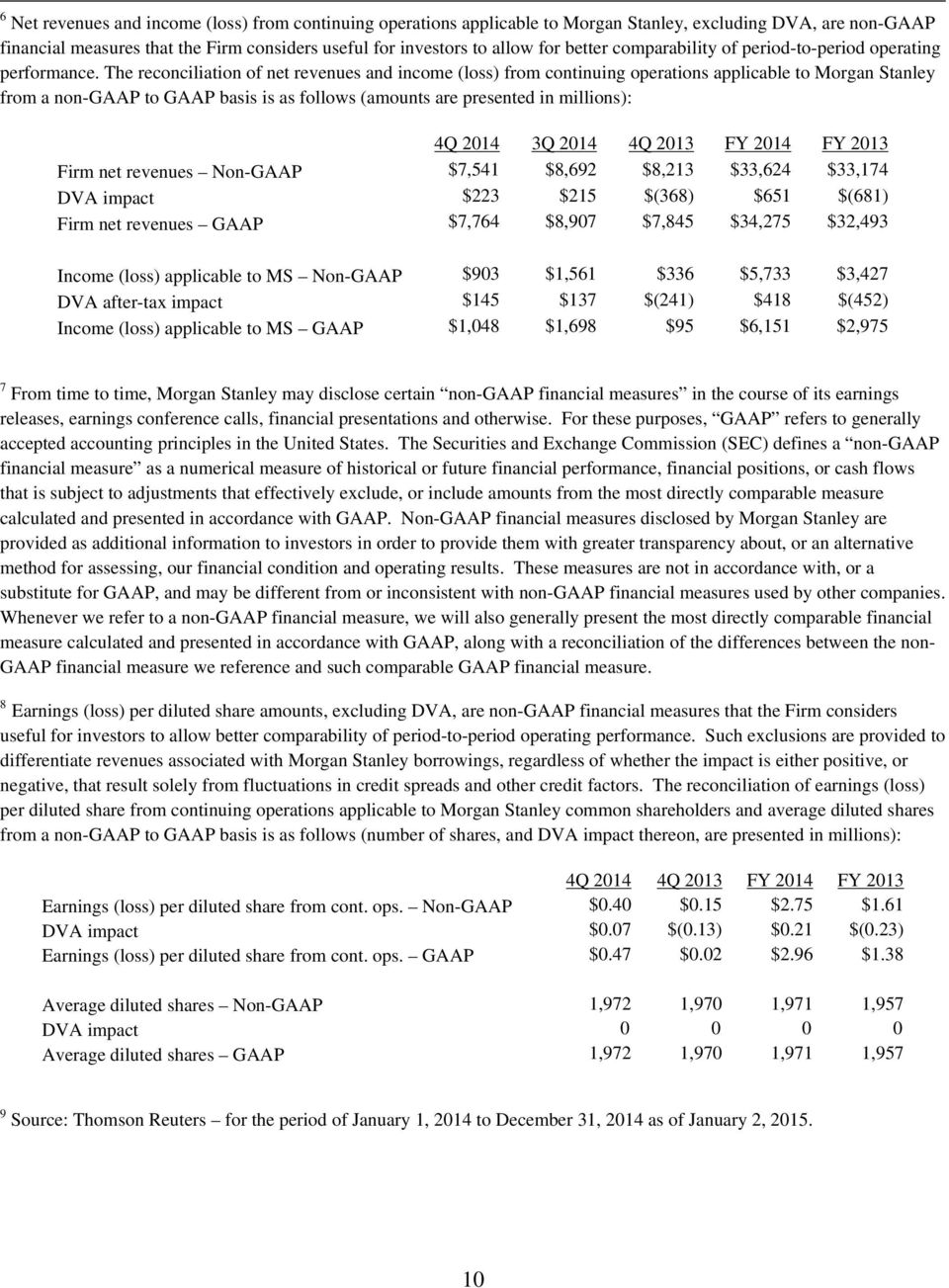 The reconciliation of net revenues and income (loss) from continuing operations applicable to Morgan Stanley from a non-gaap to GAAP basis is as follows (amounts are presented in millions): 4Q 2014