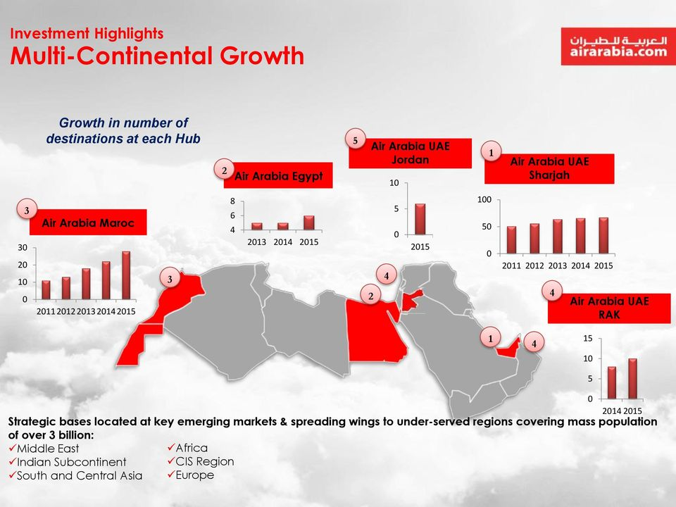 2013 2014 2015 4 Air Arabia UAE RAK 1 4 15 10 5 Strategic bases located at key emerging markets & spreading wings to under-served