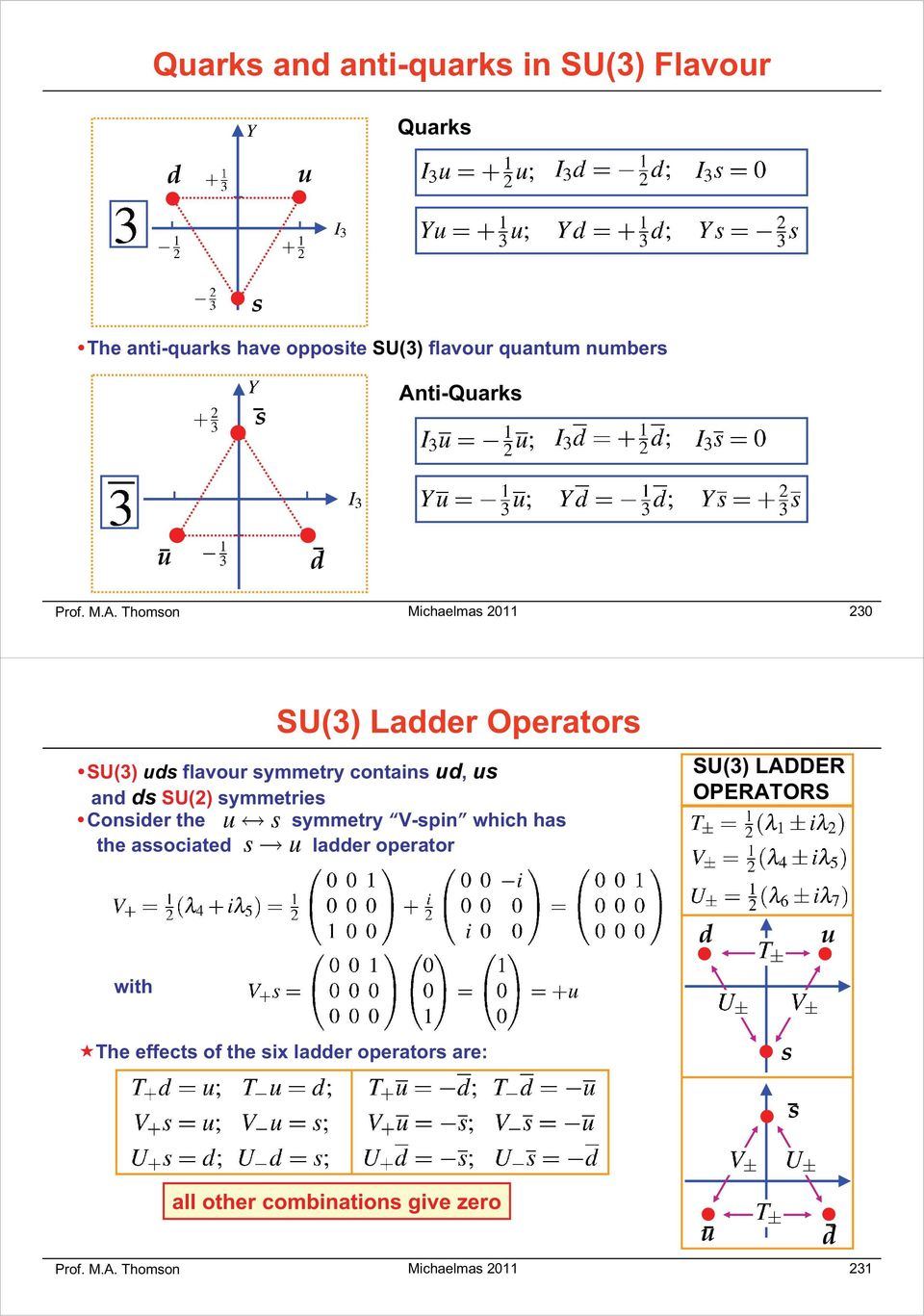 and ds SU(2) symmetries Consider the symmetry V-spin which has the associated ladder operator SU(3) LADDER OPERATORS d u