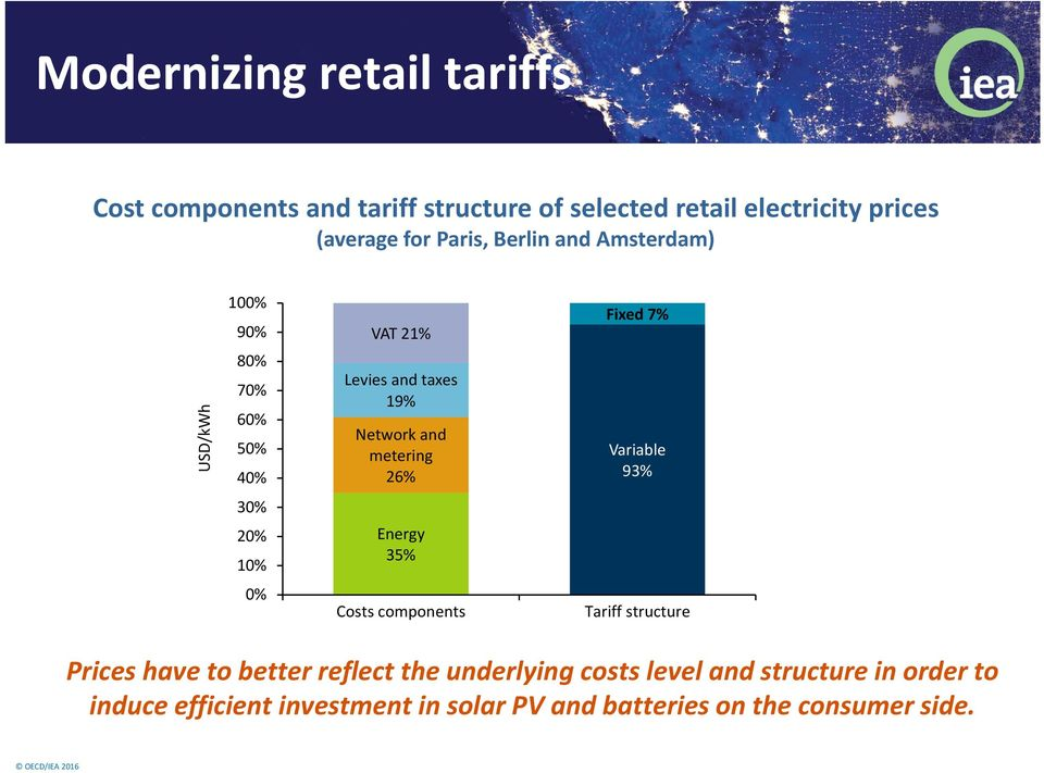 metering 26% Variable 93% 30% 20% 10% Energy 35% 0% Costs components Tariff structure Prices have to better reflect