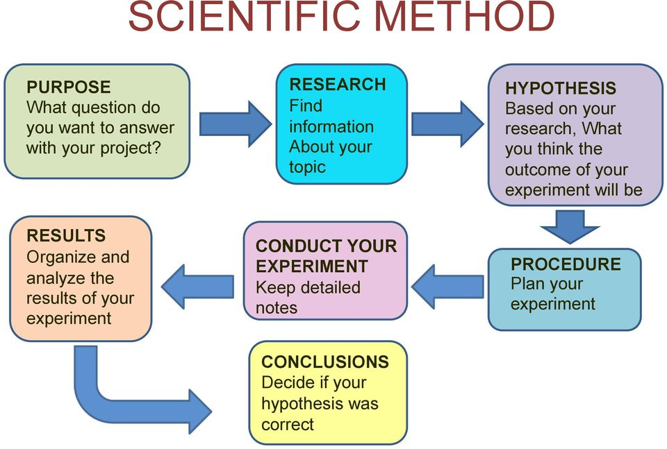 outcome of your experiment will be RESULTS Organize and analyze the results of your experiment