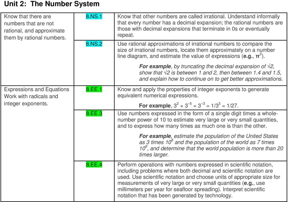 Understand informally that every number has a decimal expansion; the rational numbers are those with decimal expansions that terminate in 0s or eventually repeat.
