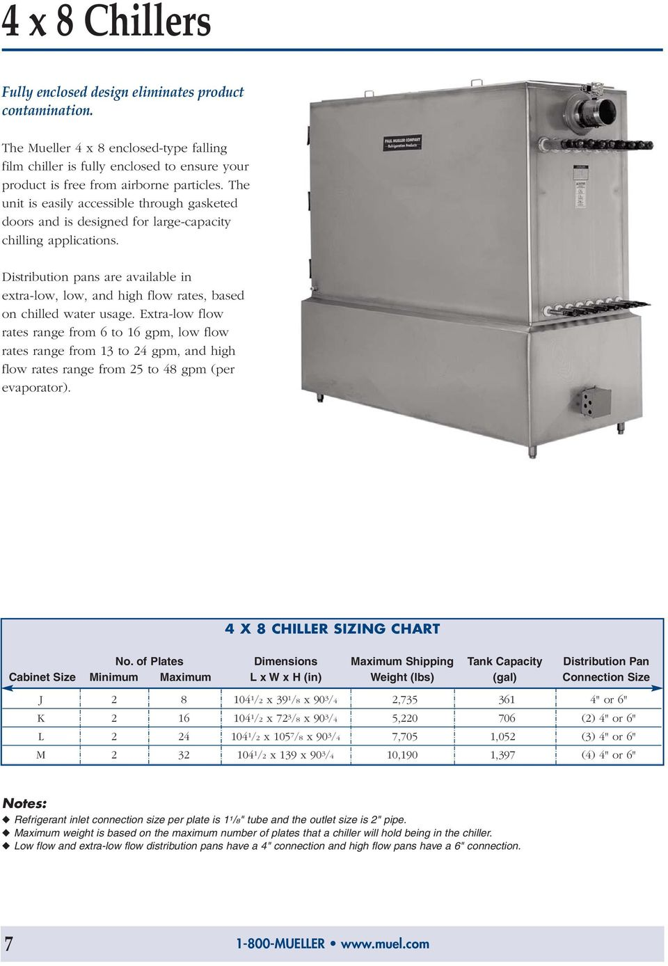 Distribution pans are available in extra-low, low, and high flow rates, based on chilled water usage.