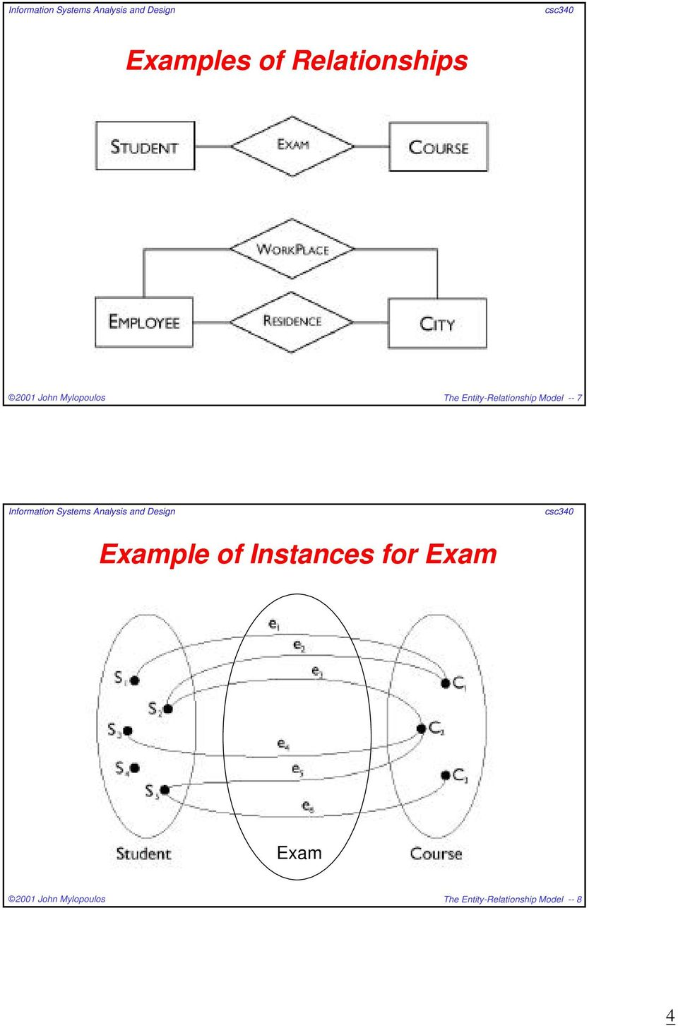 Example of Instances for Exam