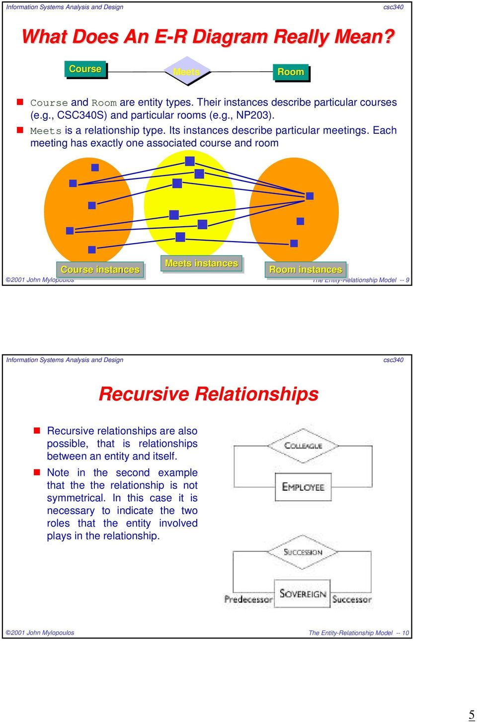 Each meeting has exactly one associated course and room Course instances Meets instances Room instances The Entity-Relationship Model -- 9 Recursive Relationships Recursive