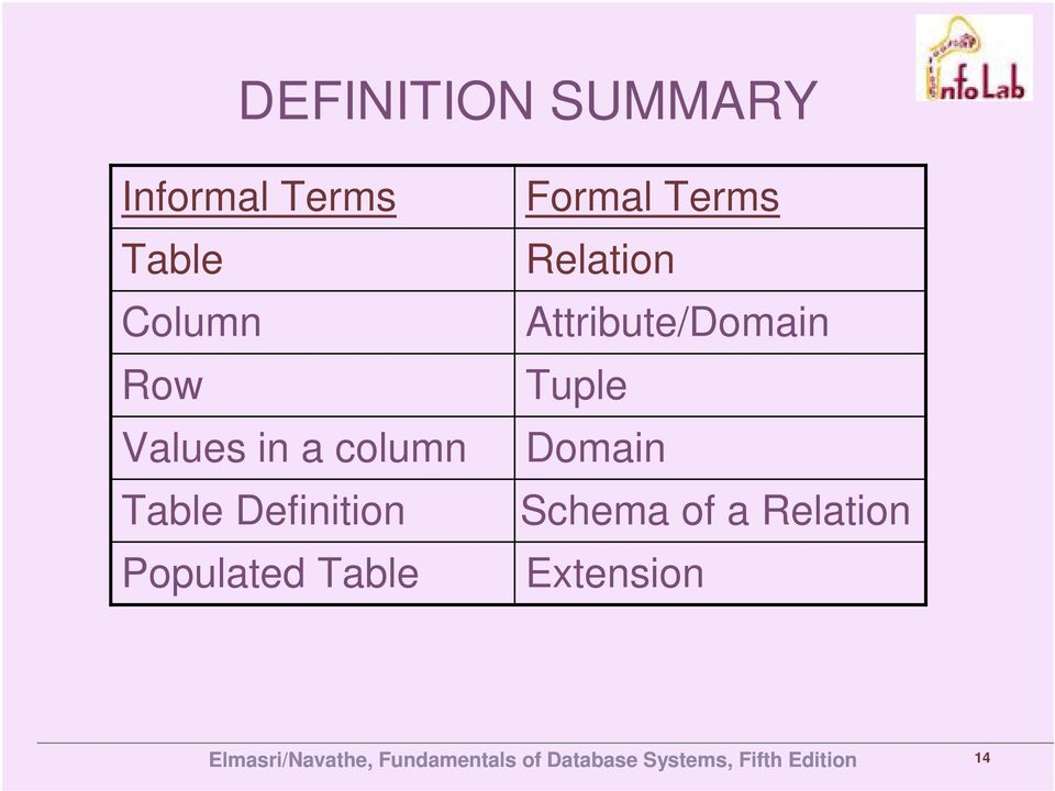 Populated Table Formal Terms Relation