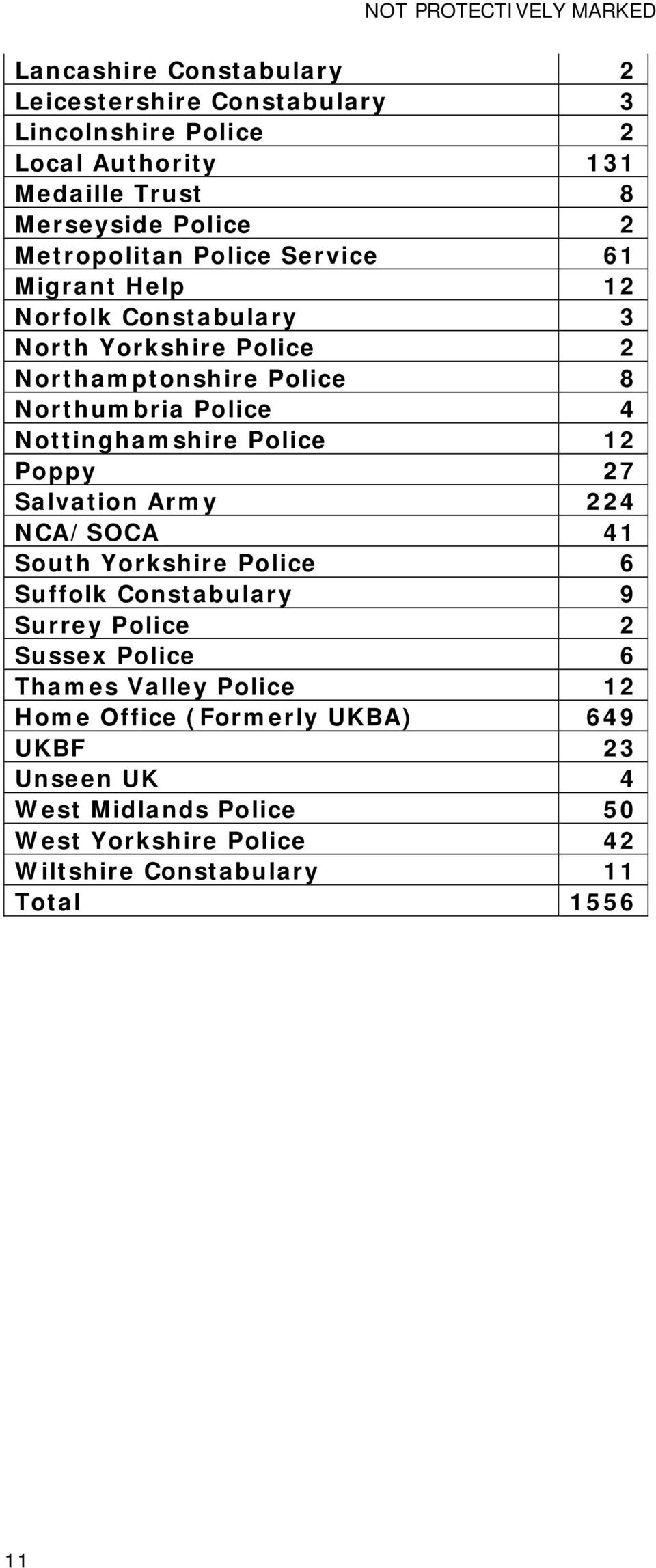 Nottinghamshire Police 12 Poppy 27 Salvation Army 224 NCA/SOCA 41 South Yorkshire Police 6 Suffolk Constabulary 9 Surrey Police 2 Sussex Police 6