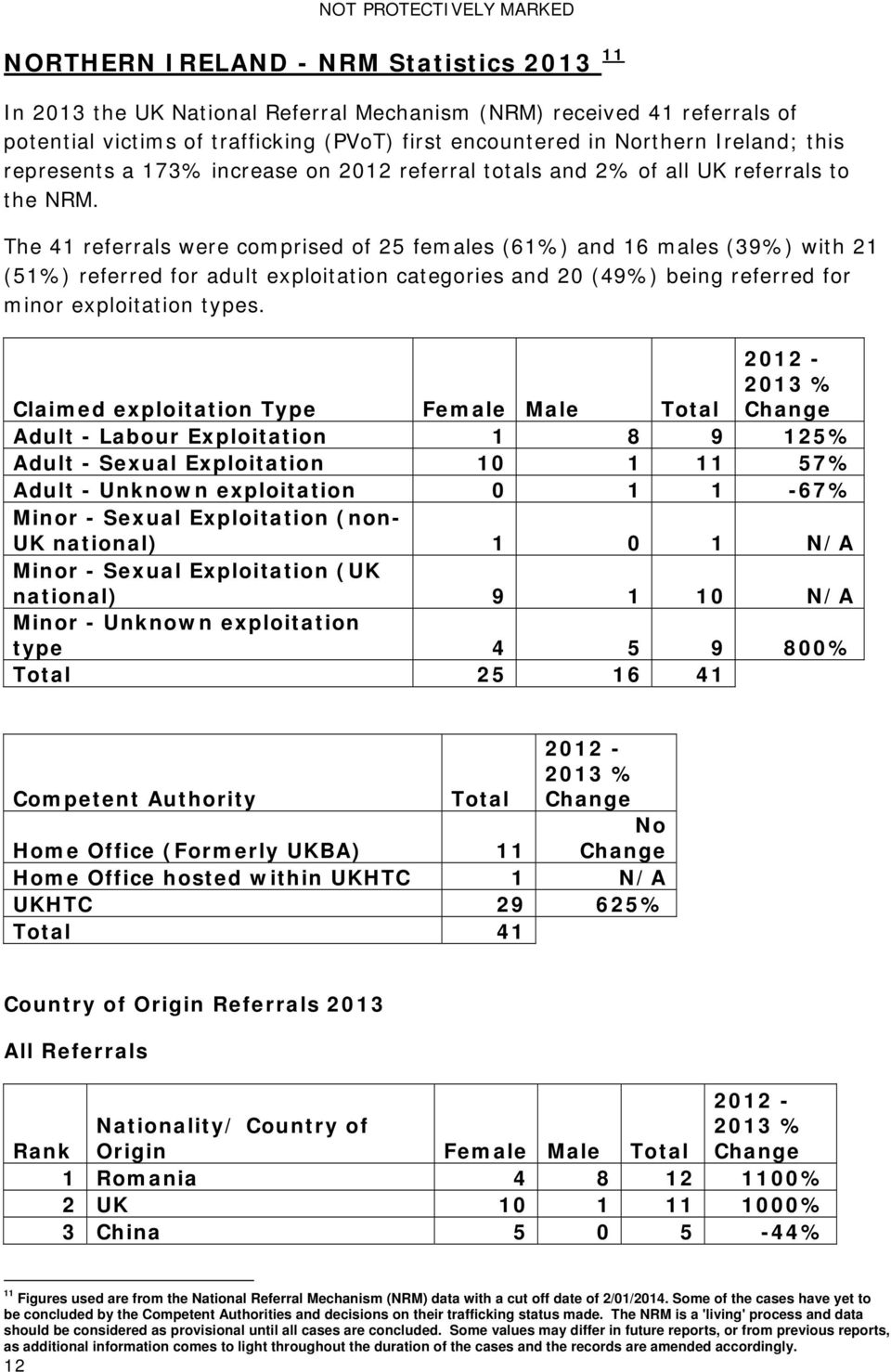 The 41 referrals were comprised of 25 females (61%) and 16 males (39%) with 21 (51%) referred for adult exploitation categories and 20 (49%) being referred for minor exploitation types.