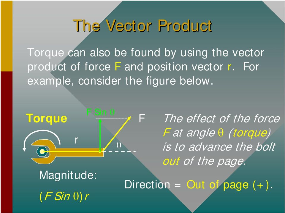 Torque r Magnitude: (F Sin )r F Sin F The effect of the force F at angle