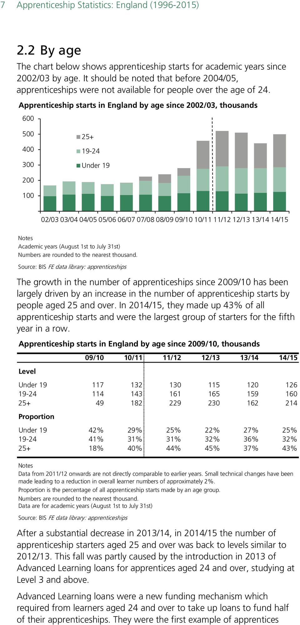 Apprenticeship starts in England by age since 2002/03, thousands 600 500 400 300 25+ 19-24 Under 19 200 100 02/03 03/04 04/05 05/06 06/07 07/08 08/09 09/10 10/11 11/12 12/13 13/14 14/15 Academic