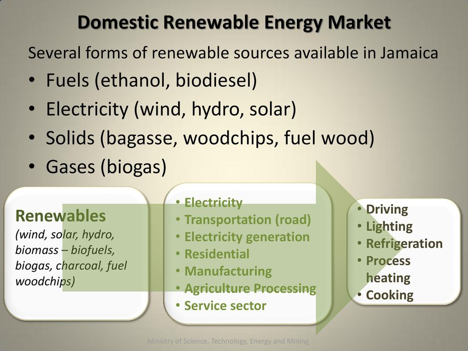 biogas, charcoal, fuel woodchips) Electricity Transportation (road) Electricity generation Residential Manufacturing Agriculture