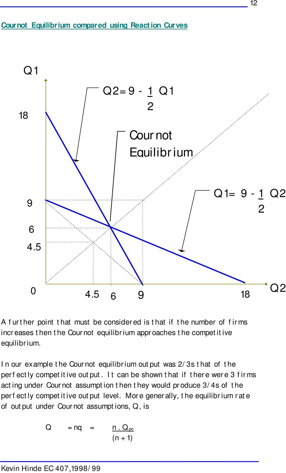 In our example the Cournot equilibrium output was 2/3s that of the perfectly competitive output.