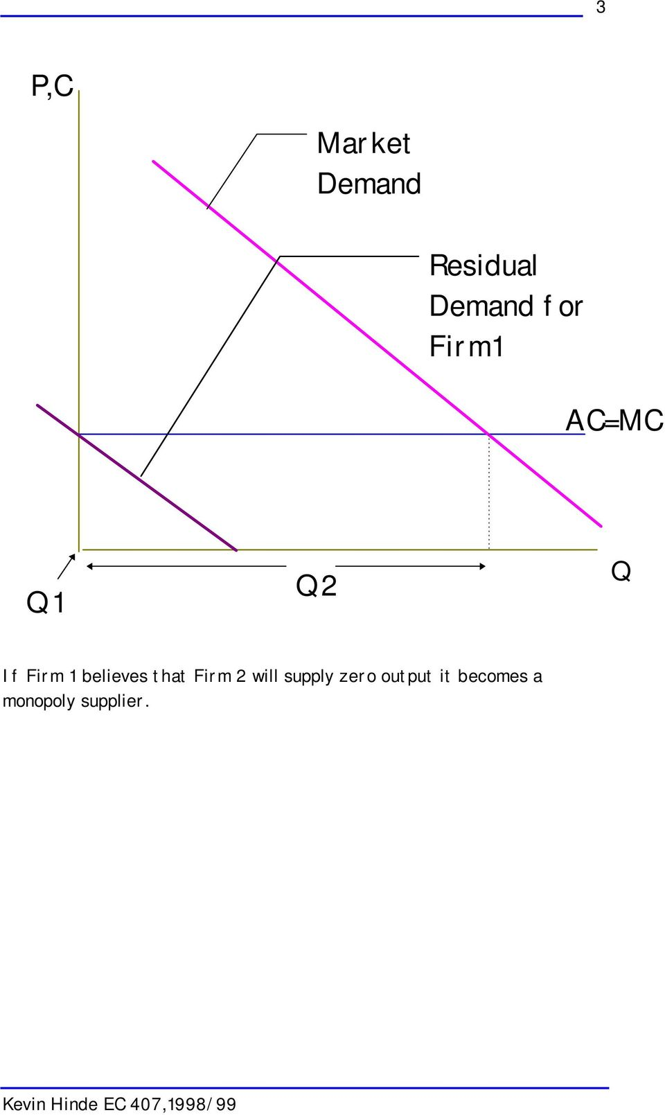 Firm 2 will supply zero output it becomes a
