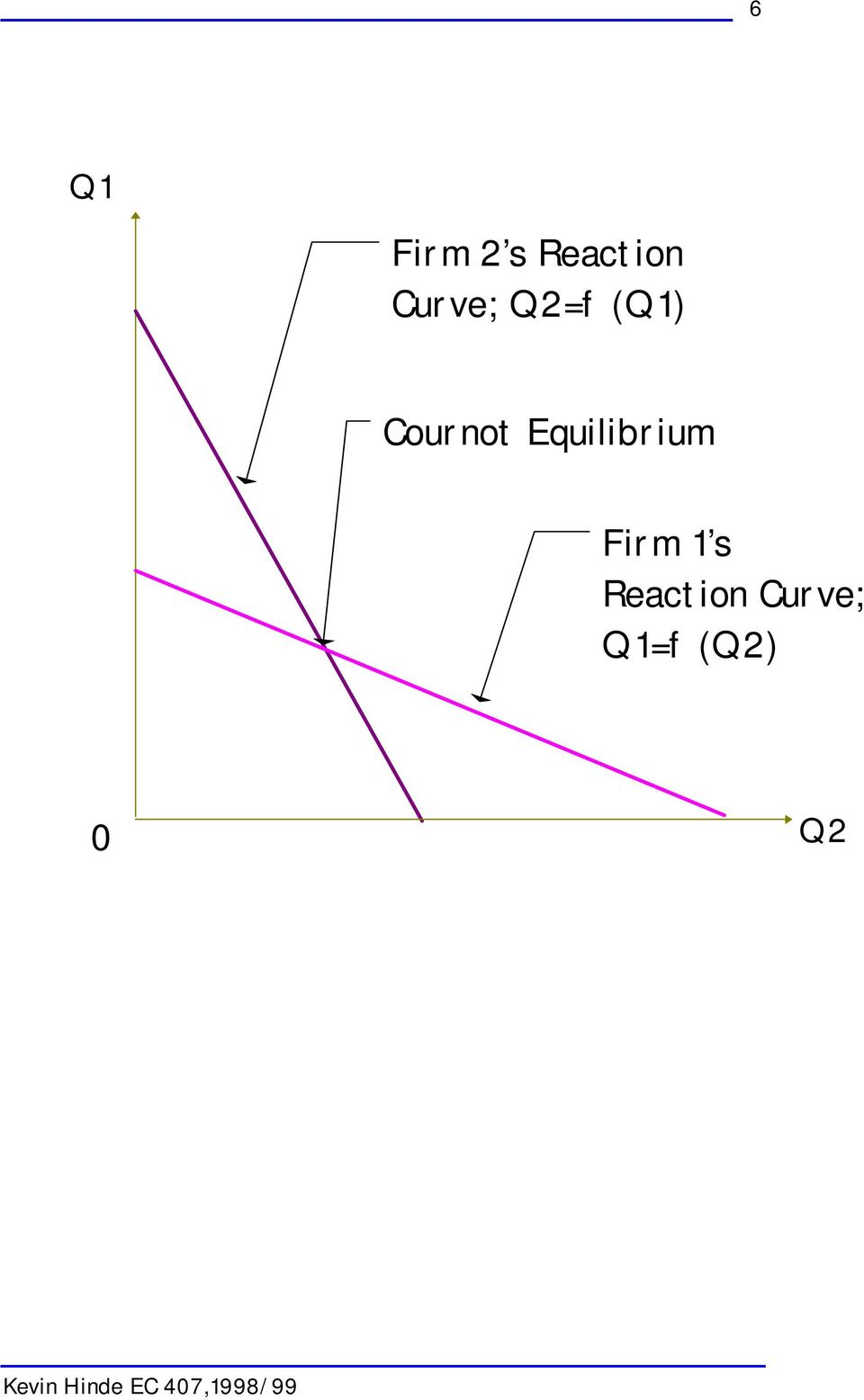 Firm 1 s Reaction Curve; Q1=f