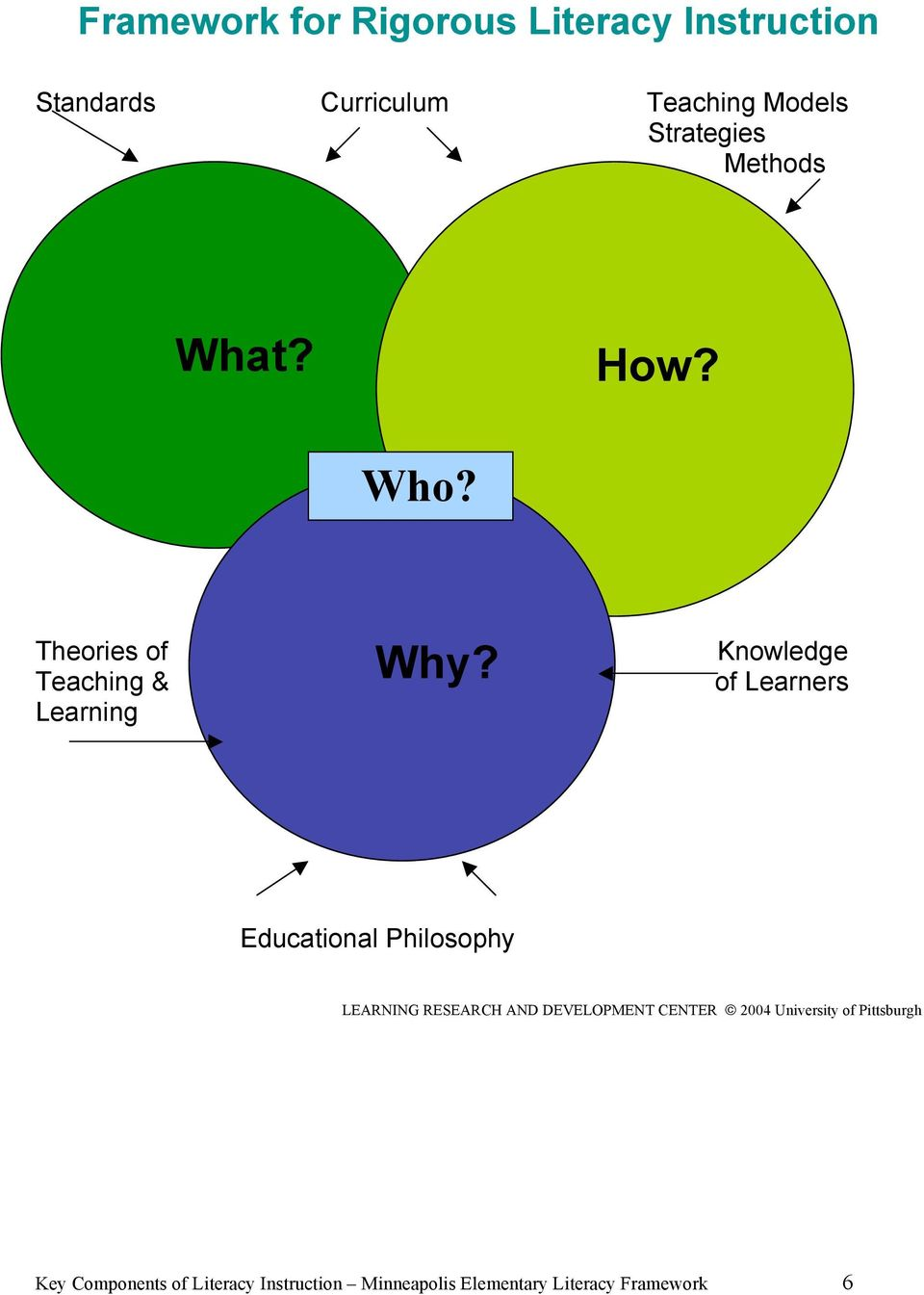 Knowledge of Learners Educational Philosophy LEARNING RESEARCH AND DEVELOPMENT CENTER