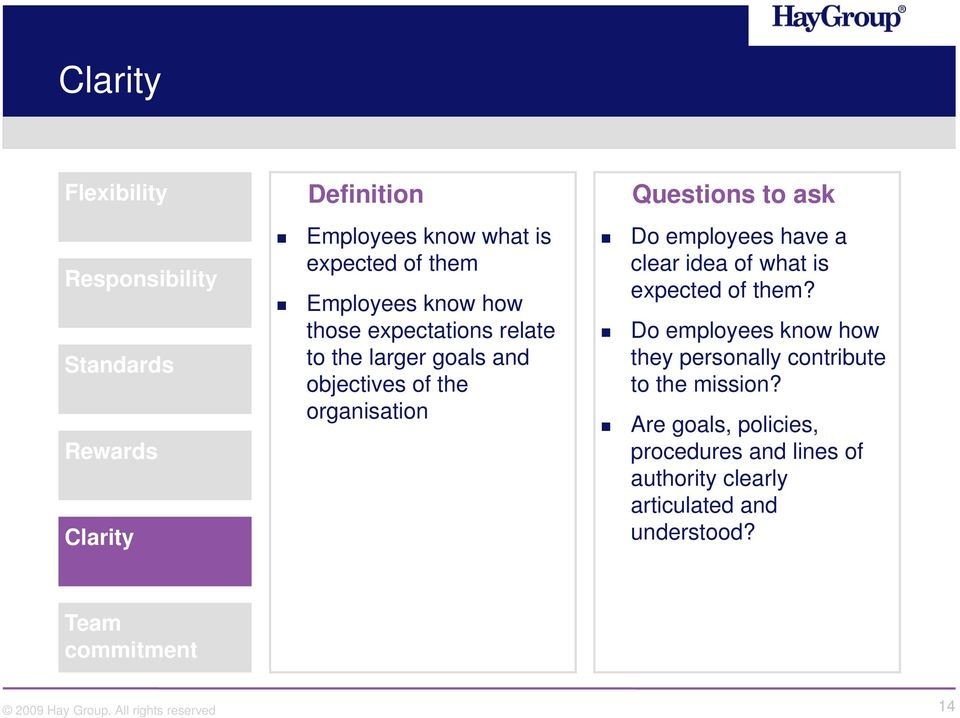 ask Do employees have a clear idea of what is expected of them?