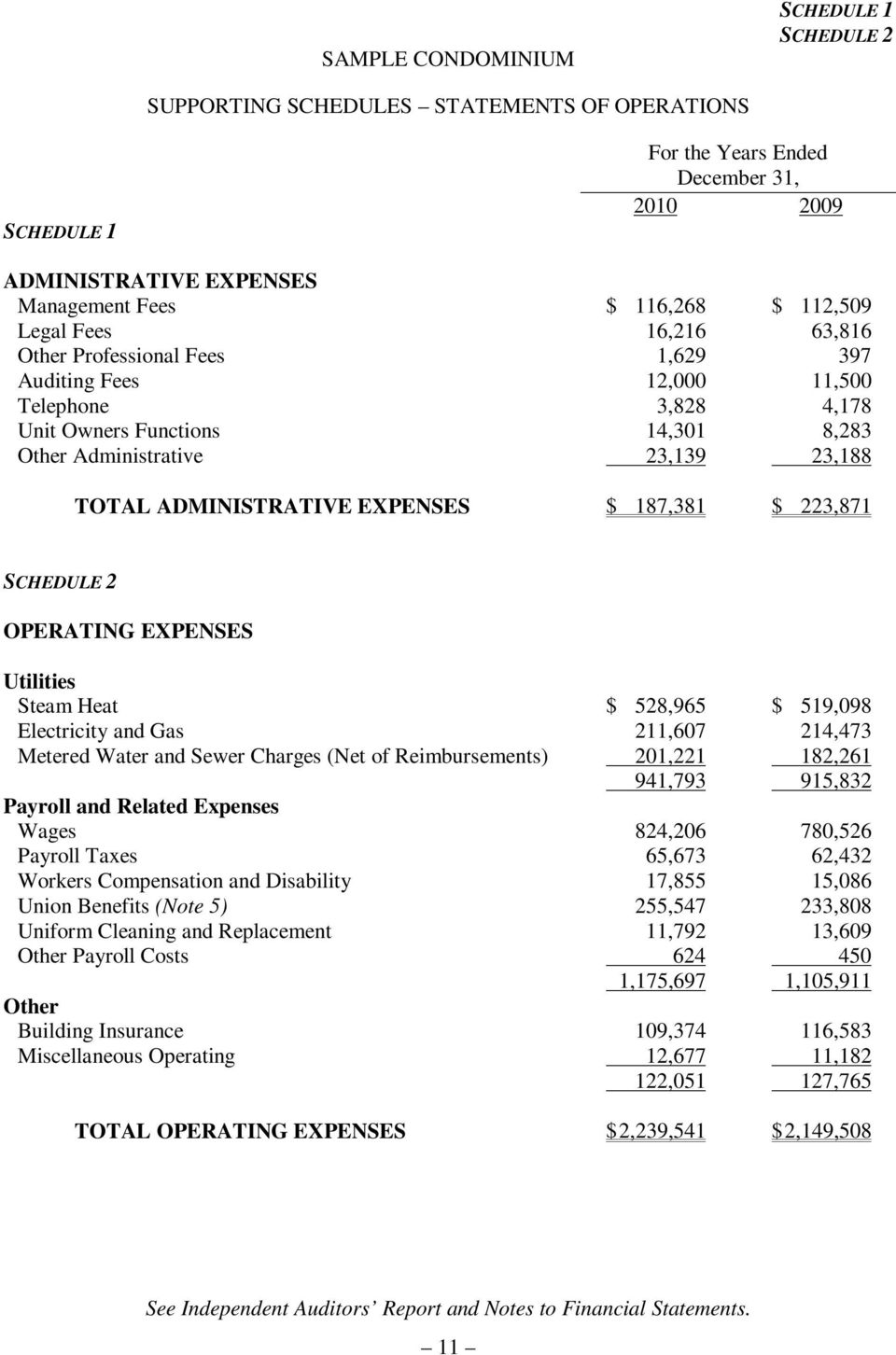 187,381 $ 223,871 SCHEDULE 2 OPERATING EXPENSES Utilities Steam Heat $ 528,965 $ 519,098 Electricity and Gas 211,607 214,473 Metered Water and Sewer Charges (Net of Reimbursements) 201,221 182,261