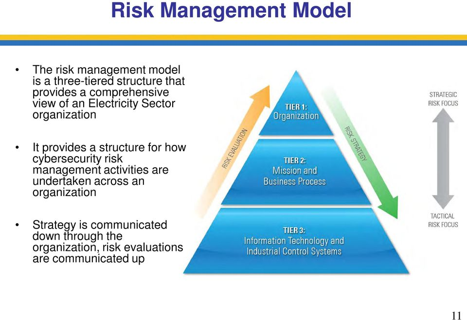 structure for how cybersecurity risk management activities are undertaken across an