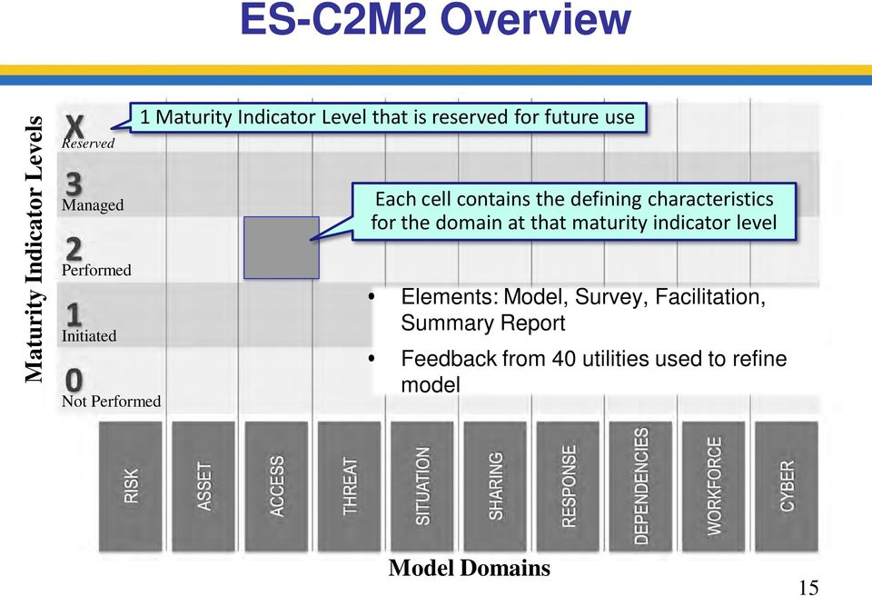 defining characteristics for the domain at that maturity indicator level Elements: Model,