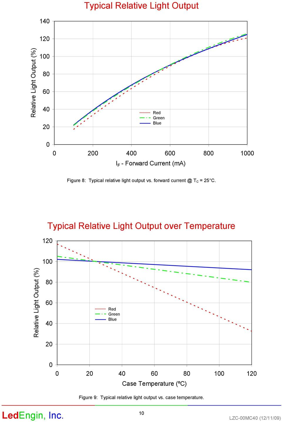 12 Typical Relative Light Output over Temperature 1 Relative Light Output (%) 8 6 4 2 Red Green