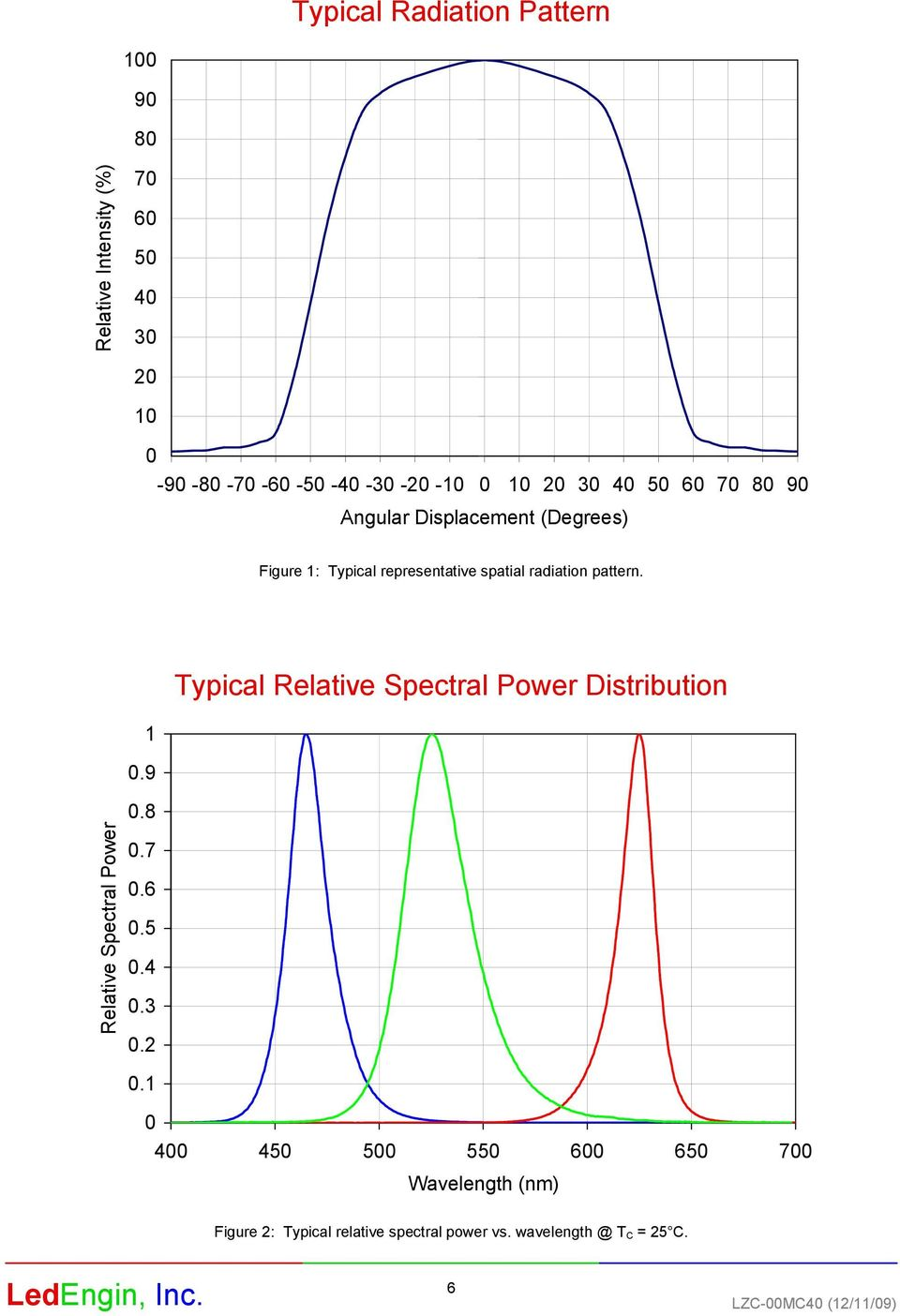 pattern. Relative Spectral Power Typical Relative Spectral Power Distribution 1.9.8.7.6.5.4.3.2.