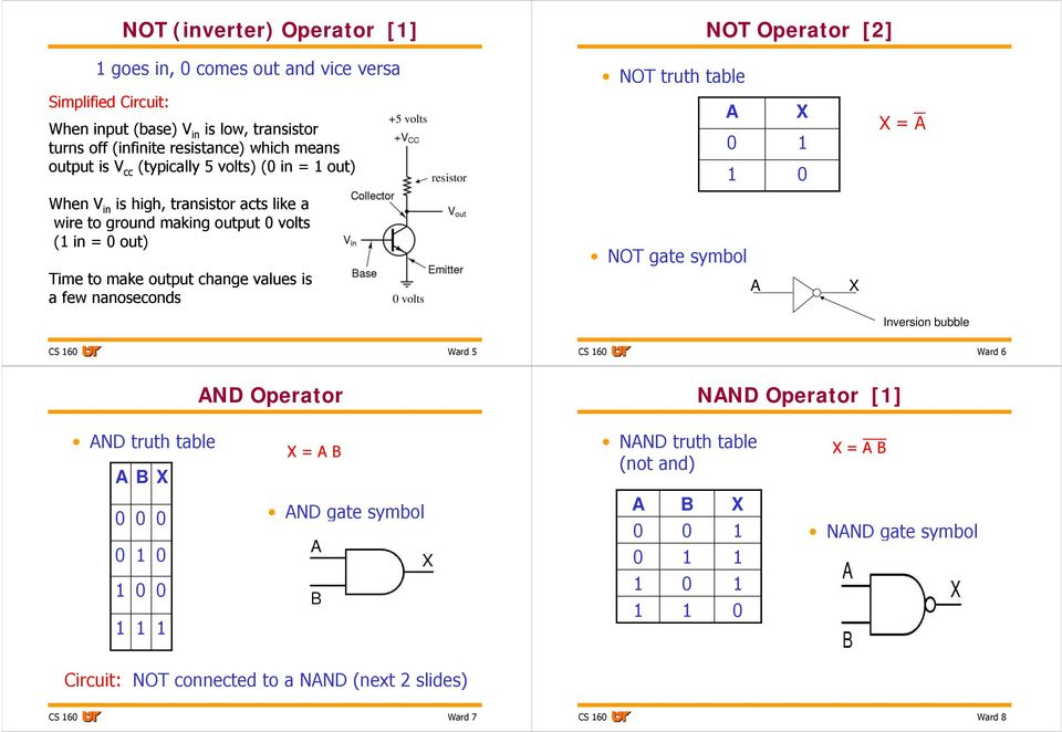 making output volts ( in = out) NOT gate symbol Time to make output change values is a few nanoseconds volts X Inversion bubble CS 6 Ward 5 CS 6 Ward 6 ND Operator NND