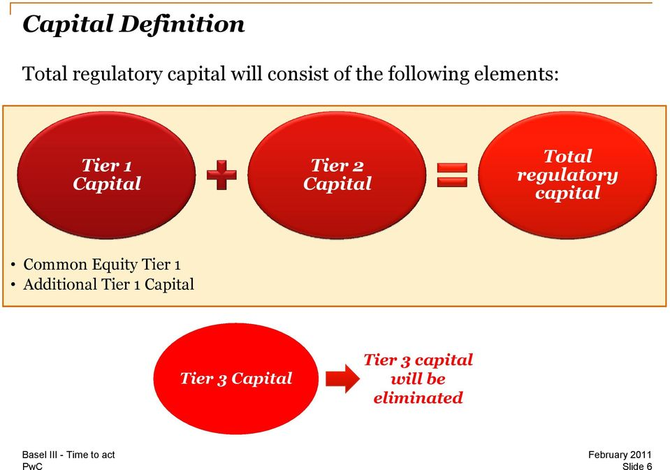 regulatory capital Common Equity Tier 1 Additional Tier 1
