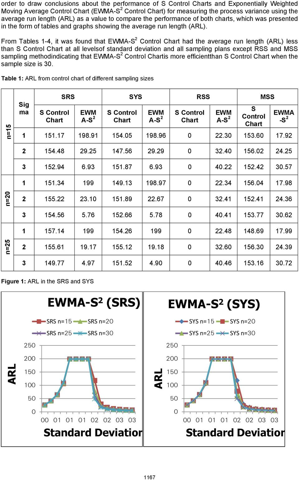 From Tables -4, it was foud that EWMA-S Cotrol Chart had the average ru legth () less tha S Cotrol Chart at all levelsof stadard deviatio ad all samplig plas except RSS ad MSS samplig methodidicatig