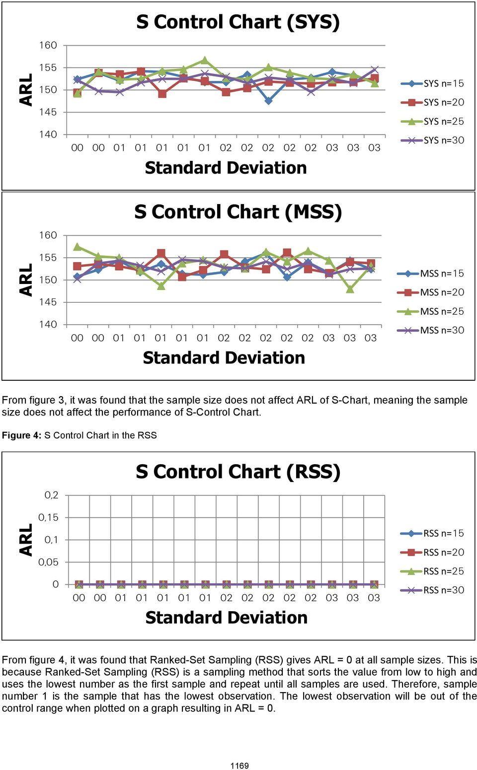 Figure 4: S Cotrol Chart i the RSS, S Cotrol Chart (RSS),5,,5 3 3 3 RSS =5 RSS = RSS =5 RSS =3 From figure 4, it was foud that Raked-Set Samplig (RSS) gives = at all sample sizes.