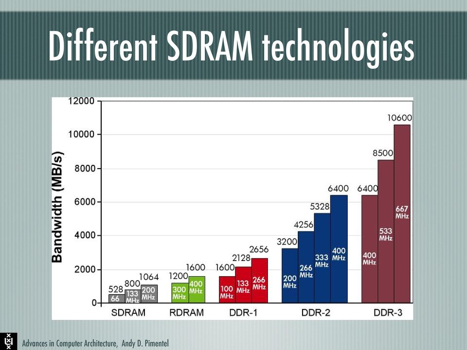 These technologies, SDRAM which are described technologies on the following pages, boost the overall performance