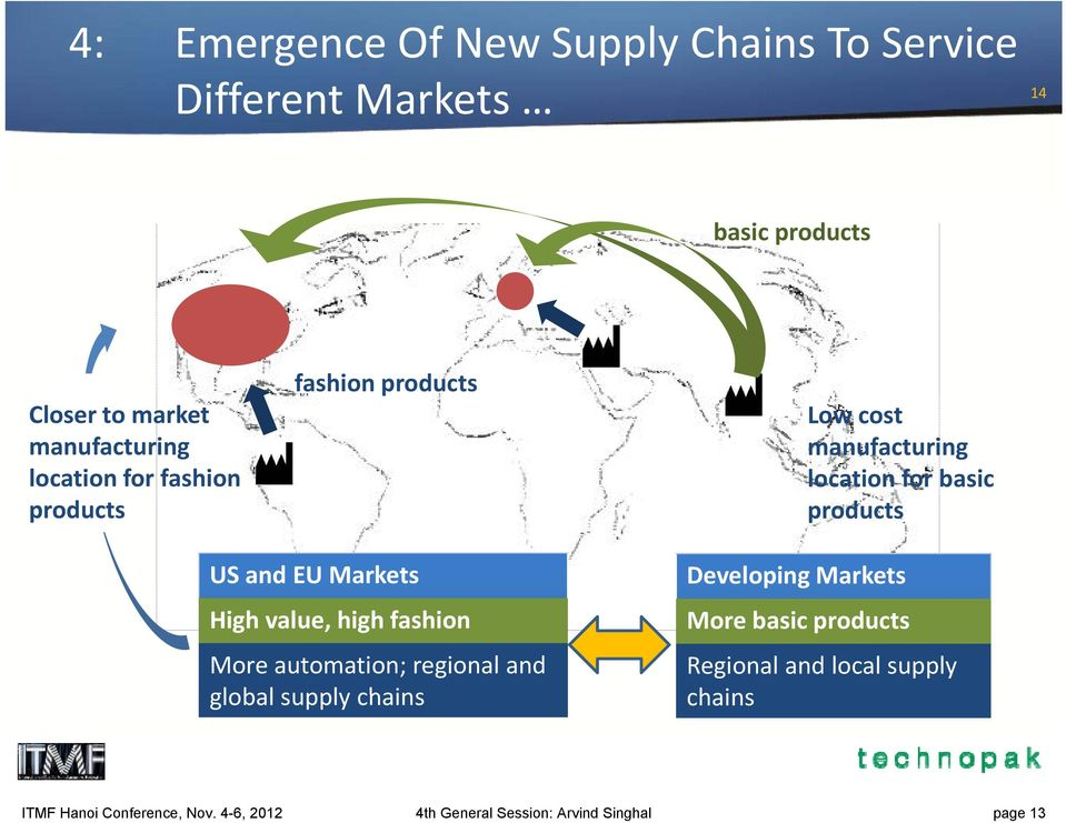 Markets High value, high fashion More automation; regional and global supply chains Developing Markets More basic