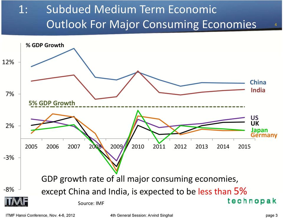 2015 GDP growth rate of all major consuming economies, except China and India, is expected to be