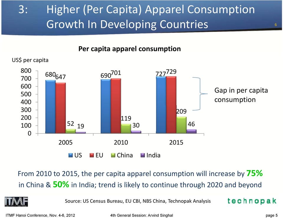 2015, the per capita apparel consumption will increase by 75% in China & 50% in India; trend is likely to continue through 2020 and beyond