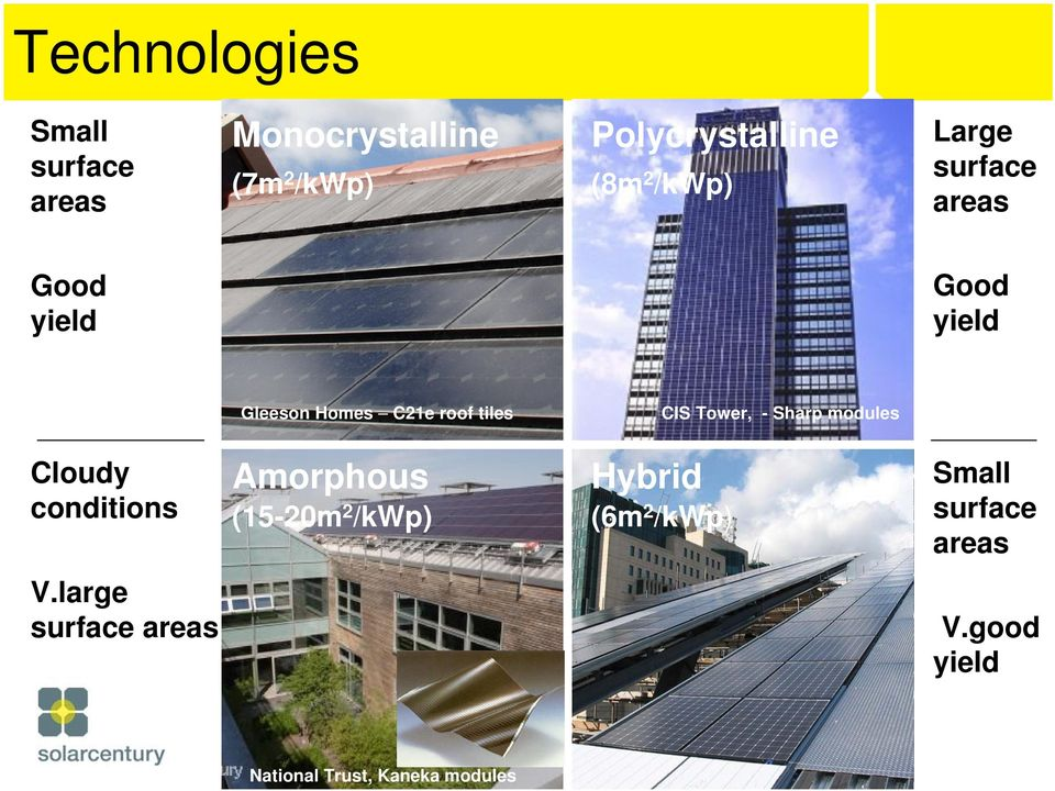 modules Cloudy conditions Amorphous (15-20m 2 /kwp) Hybrid (6m 2 /kwp) Small surface areas V.