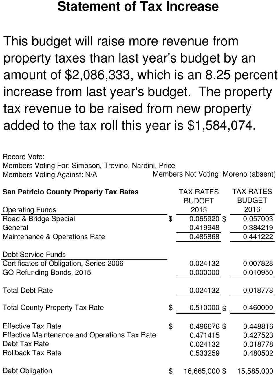 Record Vote: Members Voting For: Simpson, Trevino, Nardini, Price Members Voting Against: N/A San Patricio County Property Tax Rates TAX RATES TAX RATES BUDGET BUDGET Operating Funds 2015 2016 Road &