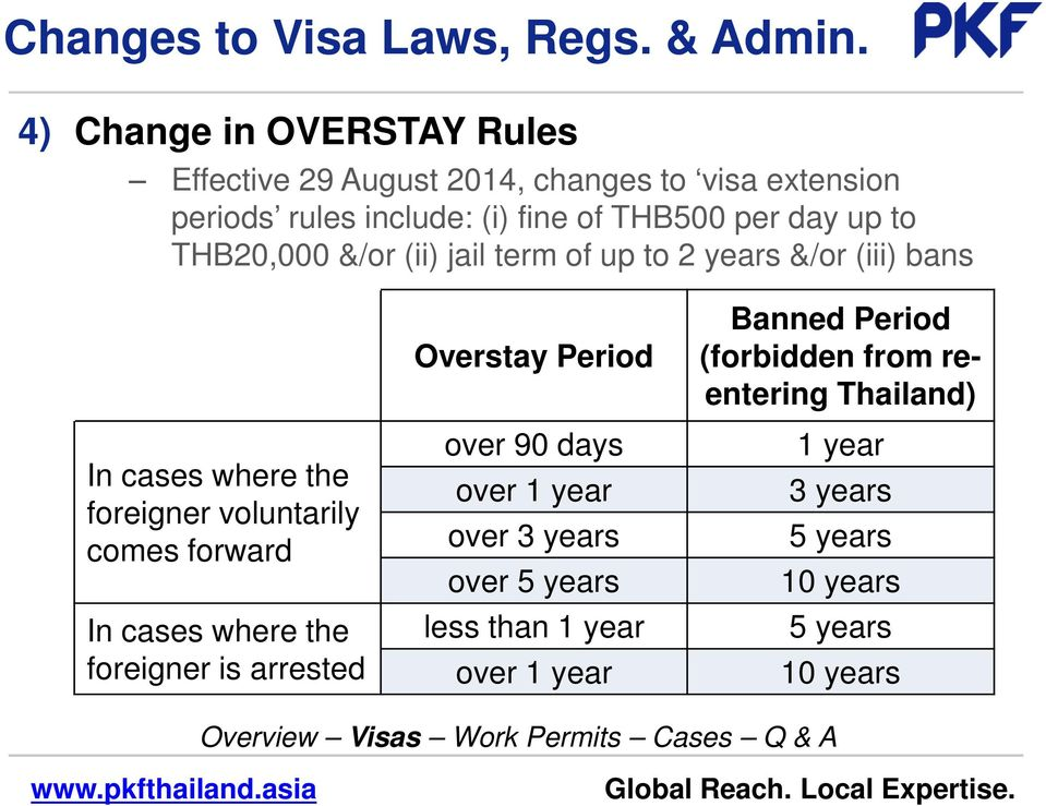 up to THB20,000 &/or (ii) jail term of up to 2 years &/or (iii) bans In cases where the foreigner voluntarily comes forward In