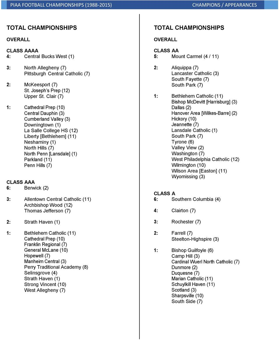 Parkland (11) Penn Hills (7) CLASS AAA 6: Berwick (2) 3: Allentown Central Catholic (11) Archbishop Wood (12) Thomas Jefferson (7) 2: Strath Haven (1) 1: Bethlehem Catholic (11) Cathedral Prep (10)