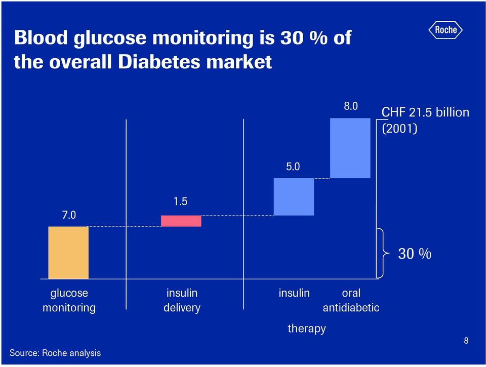0 1.5 30 % glucose monitoing insulin delivey
