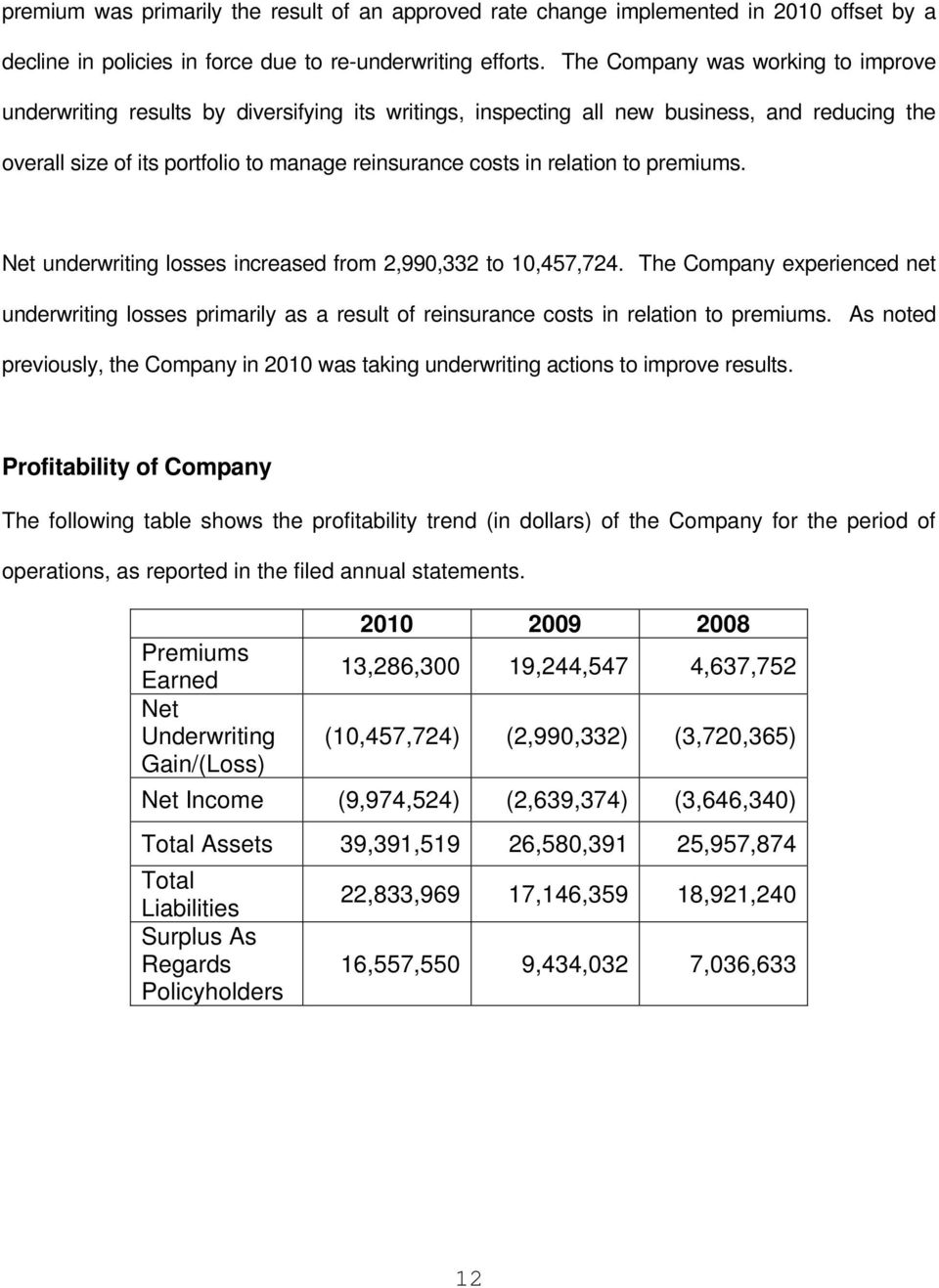 relation to premiums. Net underwriting losses increased from 2,990,332 to 10,457,724.
