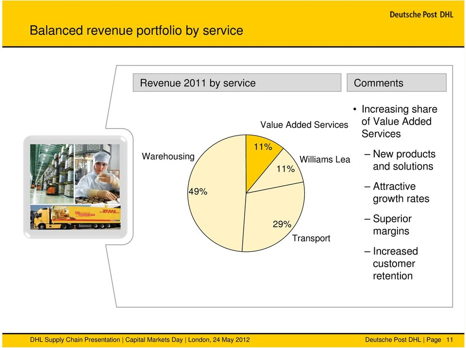 solutions Attractive growth rates 29% Transport Superior margins Increased customer retention