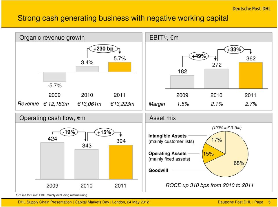 7% Operating cash flow, m Asset mix 424-19% +15% 343 394 Intangible Assets (mainly customer lists) Operating Assets (mainly fixed assets) Goodwill