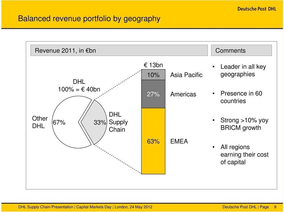 33% DHL Supply Chain Strong >10% yoy BRICM growth 63% EMEA All regions earning their cost of