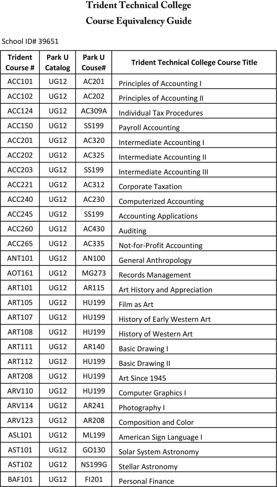 Intermediate Accounting II ACC203 UG12 SS199 Intermediate Accounting III ACC221 UG12 AC312 Corporate Taxation ACC240 UG12 AC230 Computerized Accounting ACC245 UG12 SS199 Accounting Applications