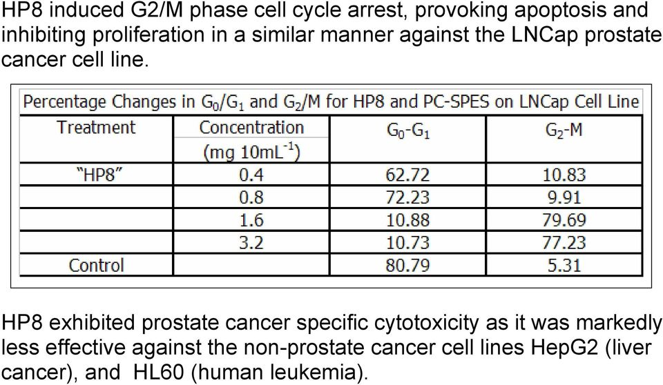 HP8 exhibited prostate cancer specific cytotoxicity as it was markedly less