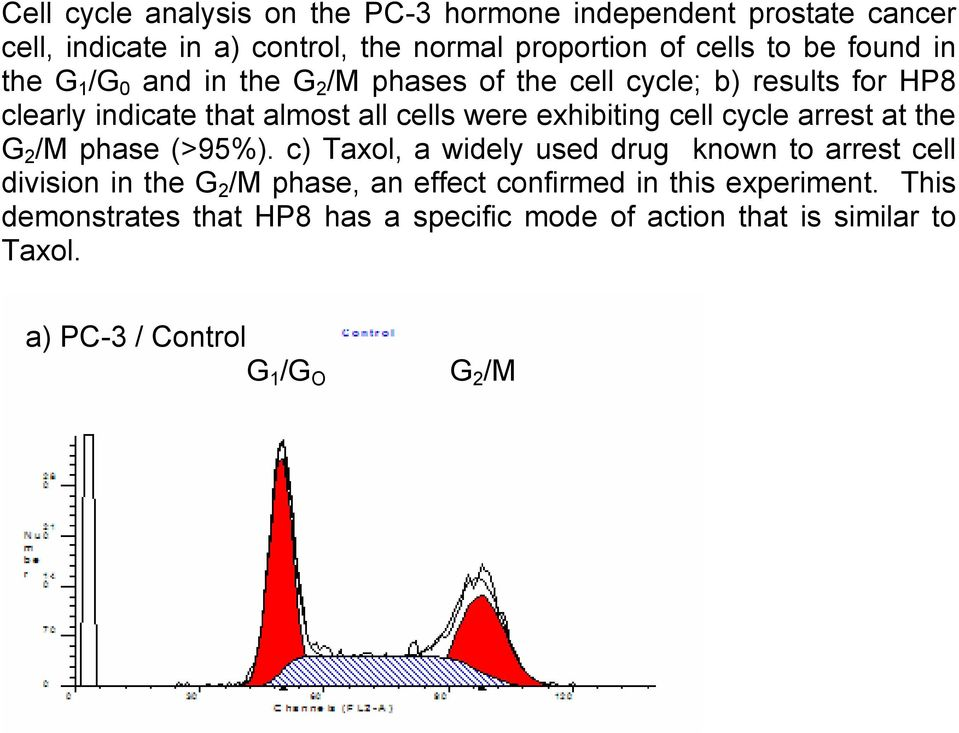 cell cycle arrest at the G 2 /M phase (>95%).