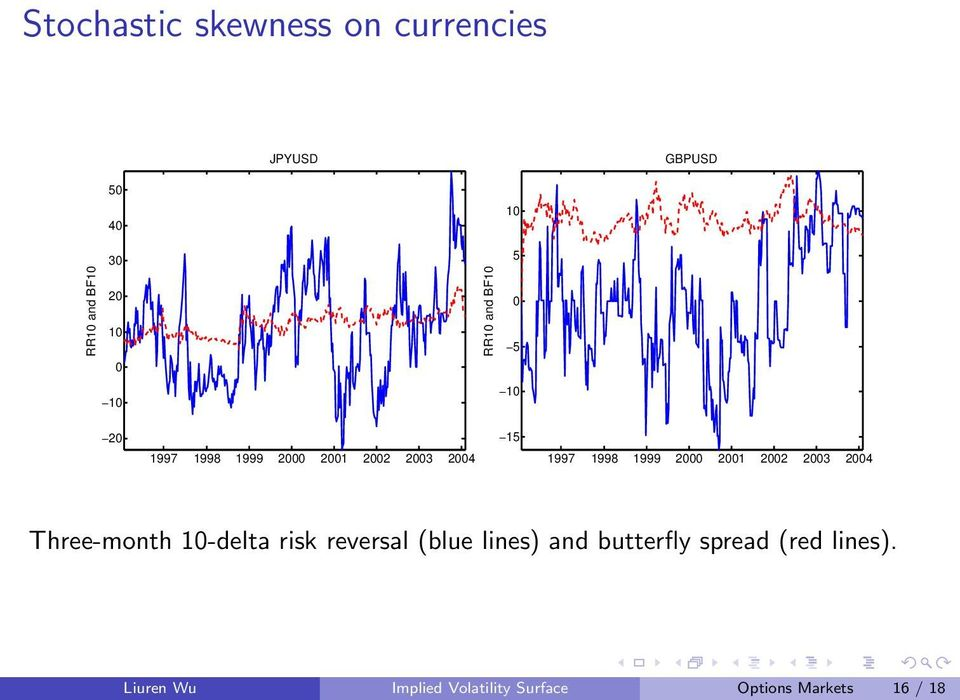 1999 2000 2001 2002 2003 2004 Three-month 10-delta risk reversal (blue lines) and