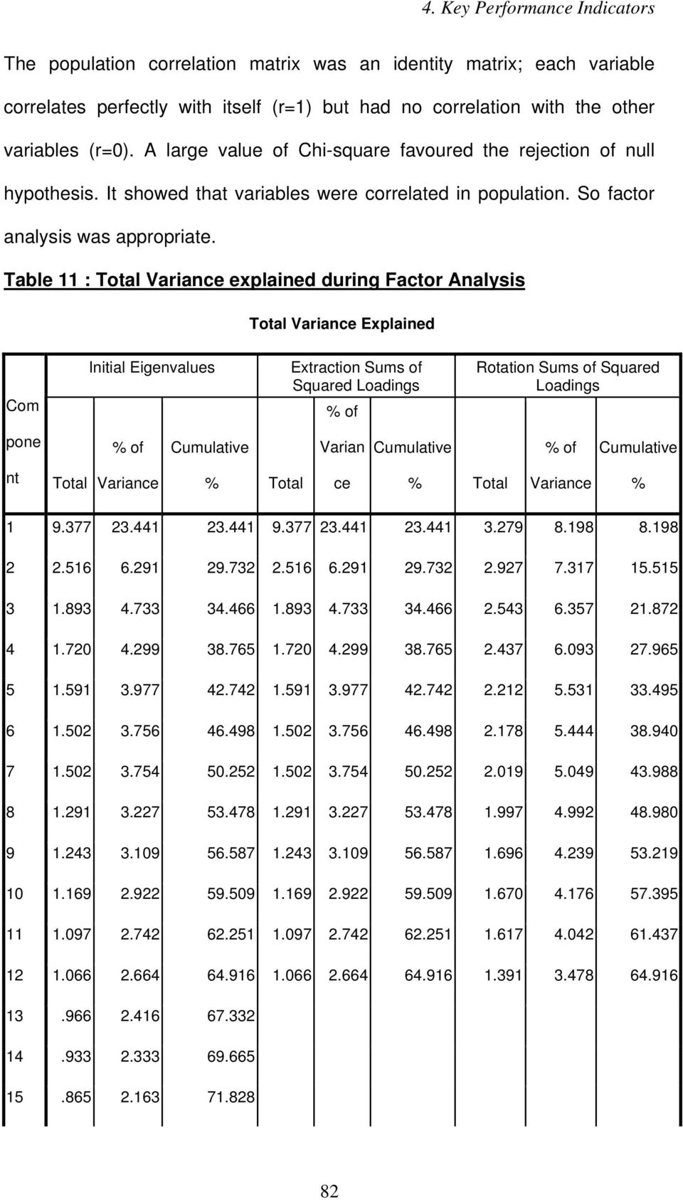 Table 11 : Total Variance explained during Factor Analysis Total Variance Explained Com Initial Eigenvalues Extraction Sums of Squared Loadings % of Rotation Sums of Squared Loadings pone % of
