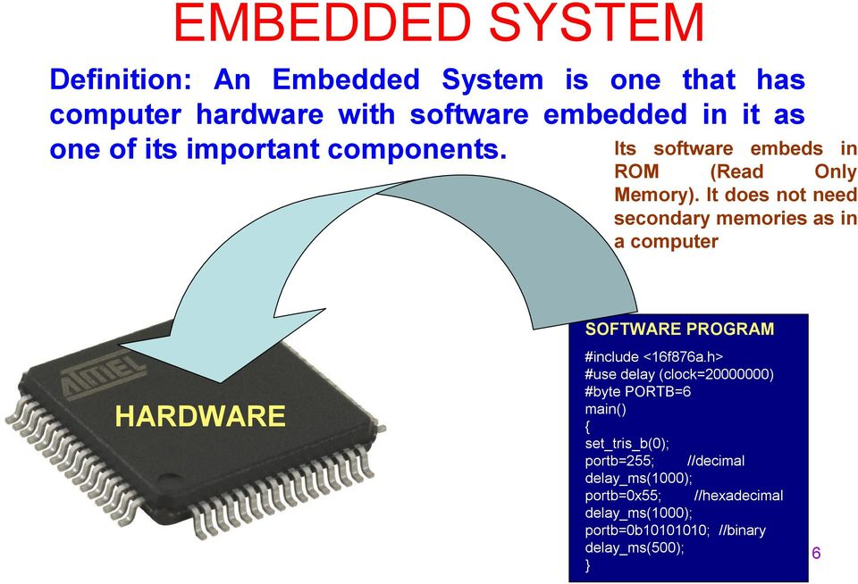 It does not need secondary memories as in a computer HARDWARE SOFTWARE PROGRAM #include <16f876a.