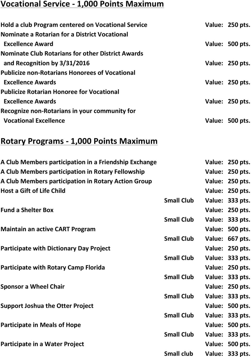 community for Vocational Excellence Rotary Programs - 1,000 Points Maximum A Club Members participation in a Friendship Exchange A Club Members participation in Rotary Fellowship A Club Members